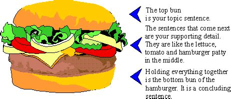 How to write a paragraph argumentative essay